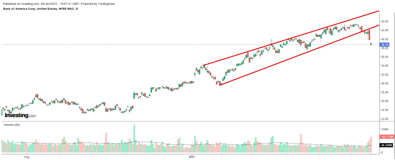 الرسم البياني للأسهم الأمريكية