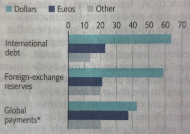 שיעור המטבעות המשמשים במערכת המוניטרית הבינלאומית (%) – רבעון רביעי, 2020