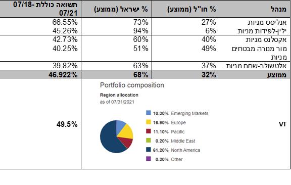 תיקי גמל מנייתיים של גופים מוסדיים בישראל