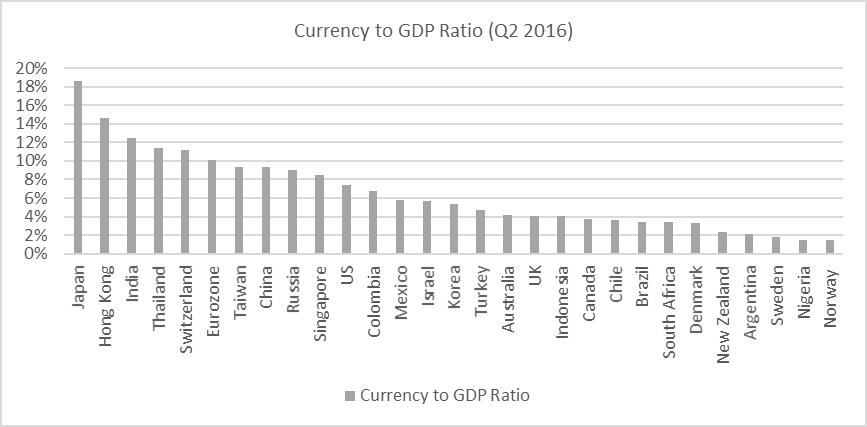 יחס מזומן לתוצר במדינות העולם