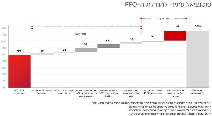 פוטנציאל עתידי להגדלת FFO של מליסרון