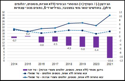 הגירעון המסחרי בישראל