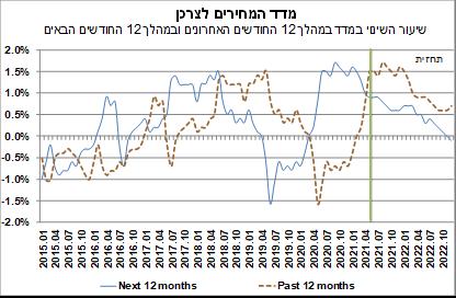 מדד המחירים לצרכן בישראל